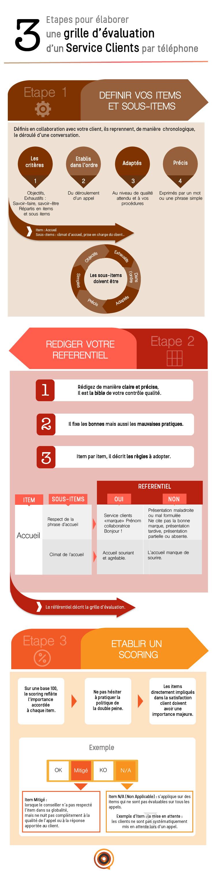 Infographie Grille évaluation Service Client par téléphone, 3 étapes pour en élaborer une de qualité !